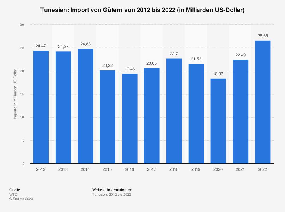 Statistik: Tunesien: Import von Gütern von 2008 bis 2018 (in Milliarden US-Dollar) | Statista