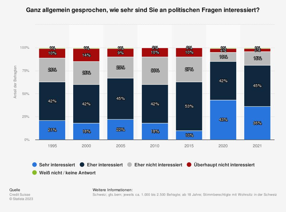 Statistik: Ganz allgemein gesprochen, wie sehr sind Sie an politischen Fragen interessiert? | Statista