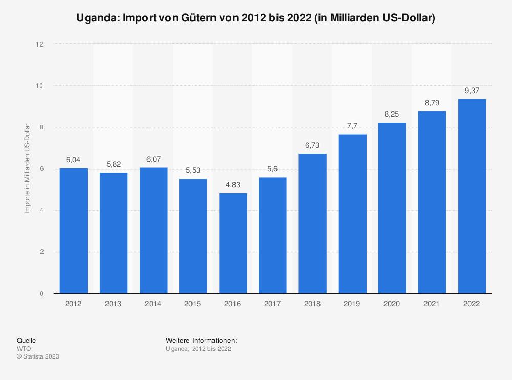 Statistik: Uganda: Import von Gütern von 2009 bis 2019 (in Milliarden US-Dollar) | Statista