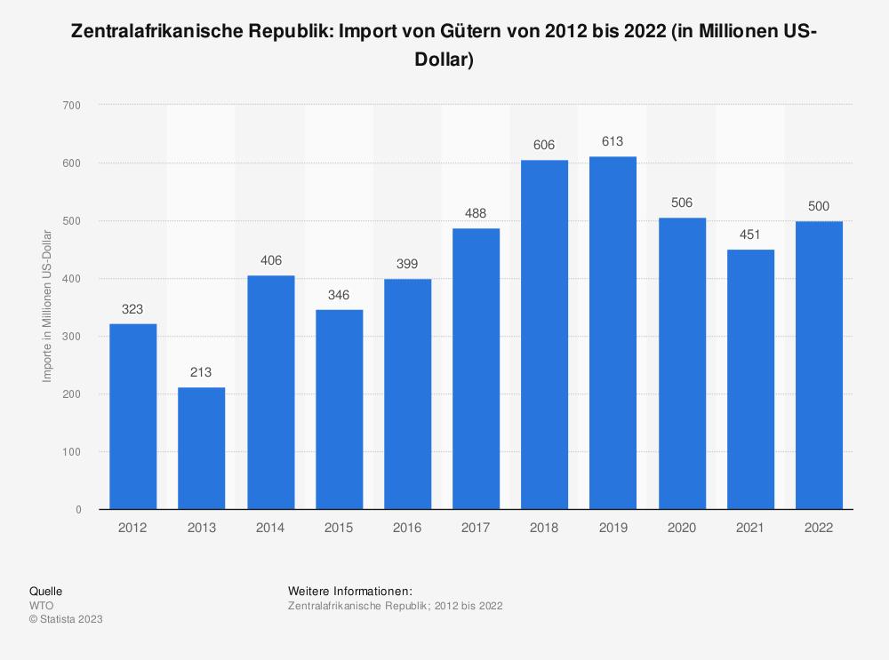 Statistik: Zentralafrikanische Republik: Import von Gütern von 2009 bis 2019 (in Milliarden US-Dollar) | Statista