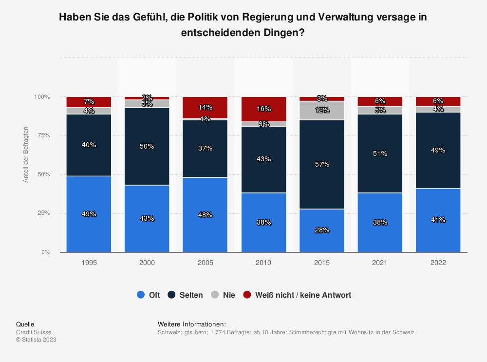 Statistik: Haben Sie das Gefühl, die Politik von Regierung und Verwaltung versage in entscheidenden Dingen? | Statista