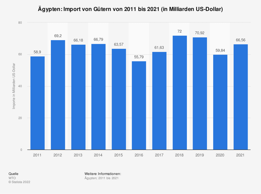 Statistik: Ägypten: Import von Gütern von 2009 bis 2019 (in Milliarden US-Dollar) | Statista