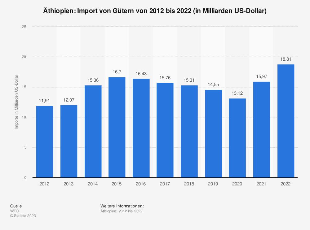 Statistik: Äthiopien: Import von Gütern von 2008 bis 2018 (in Milliarden US-Dollar) | Statista