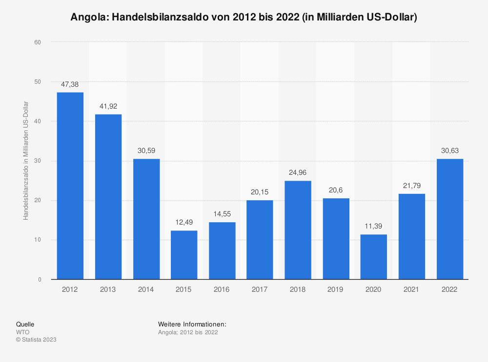Statistik: Angola: Handelsbilanzsaldo von 2008 bis 2018 (in Milliarden US-Dollar) | Statista