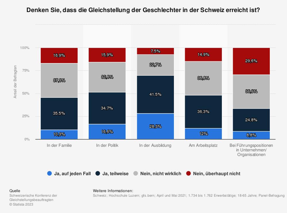 Statistik: Denken Sie, dass die Gleichstellung der Geschlechter in der Schweiz erreicht ist? | Statista
