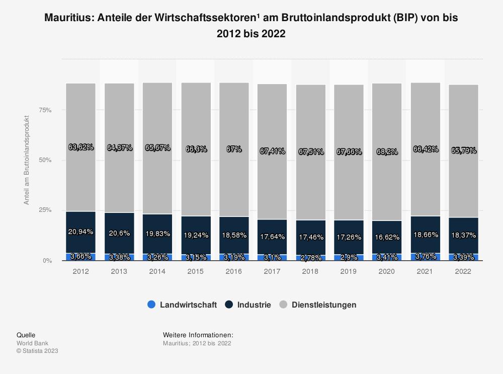 Statistik: Mauritius: Anteile der Wirtschaftssektoren* am Bruttoinlandsprodukt (BIP) von bis 2009 bis 2019 | Statista