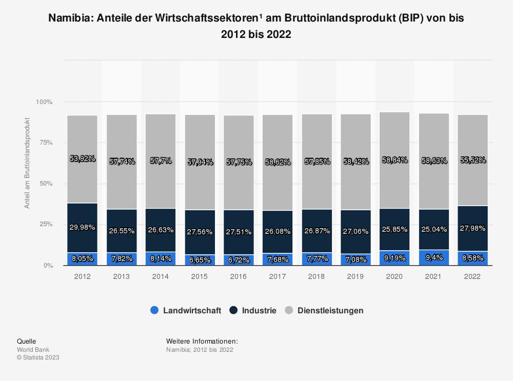 Statistik: Namibia: Anteile der Wirtschaftssektoren* am Bruttoinlandsprodukt (BIP) von bis 2007 bis 2017 | Statista