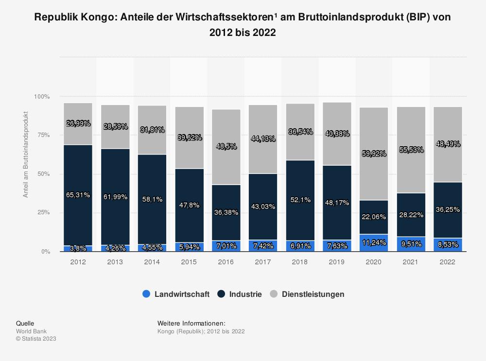 Statistik: Republik Kongo: Anteile der Wirtschaftssektoren* am Bruttoinlandsprodukt (BIP) von bis 2008 bis 2018 | Statista