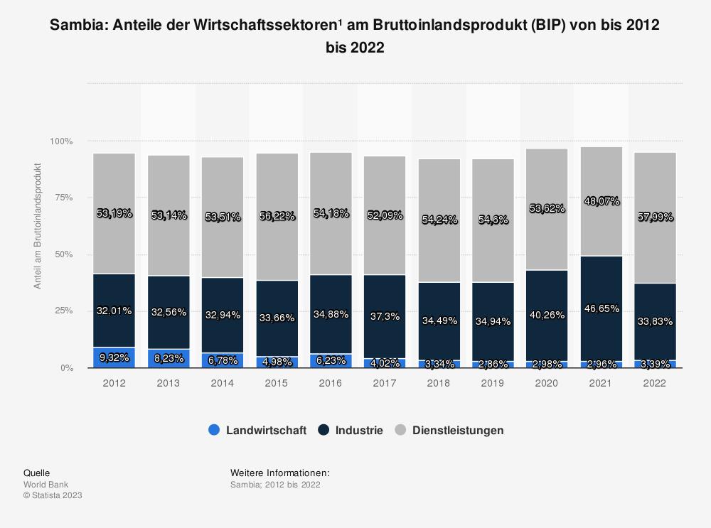 Statistik: Sambia: Anteile der Wirtschaftssektoren* am Bruttoinlandsprodukt (BIP) von bis 2008 bis 2018 | Statista