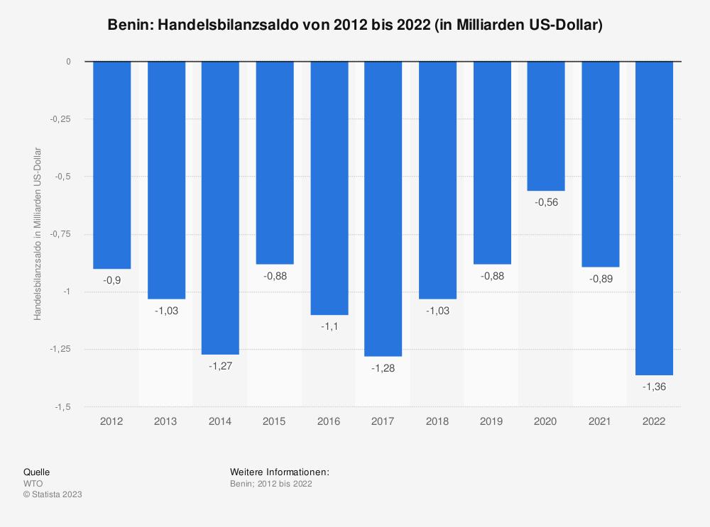 Statistik: Benin: Handelsbilanzsaldo von 2008 bis 2018 (in Milliarden US-Dollar) | Statista