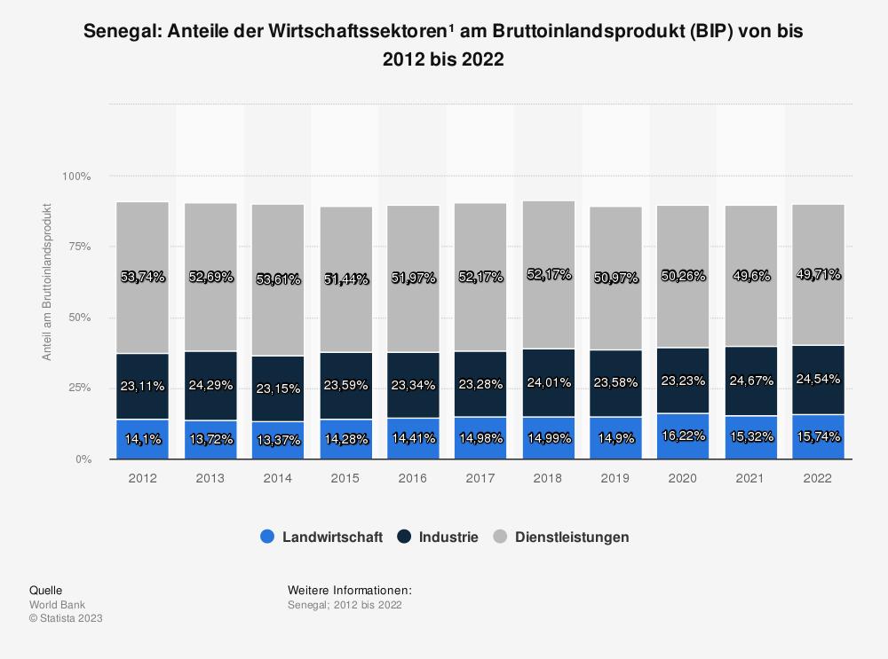 Statistik: Senegal: Anteile der Wirtschaftssektoren* am Bruttoinlandsprodukt (BIP) von bis 2009 bis 2019 | Statista