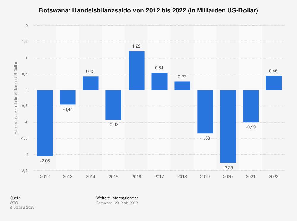 Statistik: Botswana: Handelsbilanzsaldo von 2008 bis 2018 (in Milliarden US-Dollar) | Statista