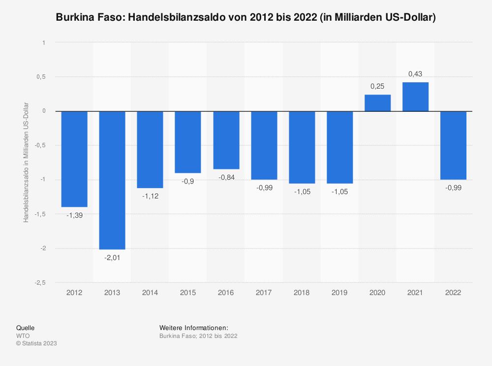 Statistik: Burkina Faso: Handelsbilanzsaldo von 2008 bis 2018 (in Milliarden US-Dollar) | Statista