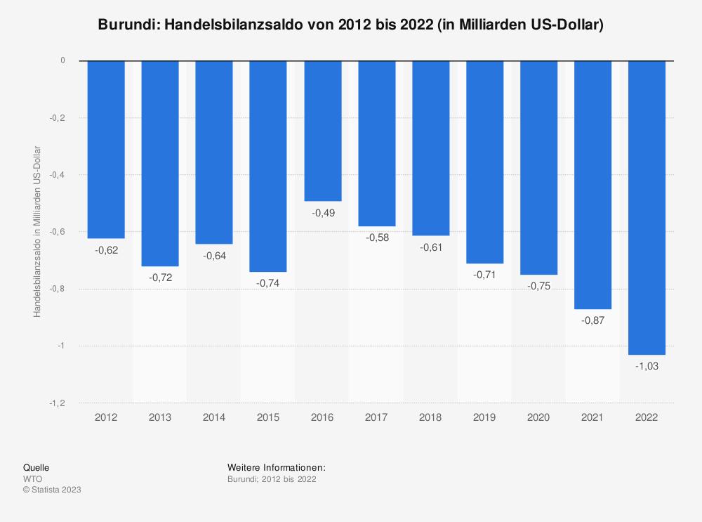 Statistik: Burundi: Handelsbilanzsaldo von 2008 bis 2018 (in Milliarden US-Dollar) | Statista