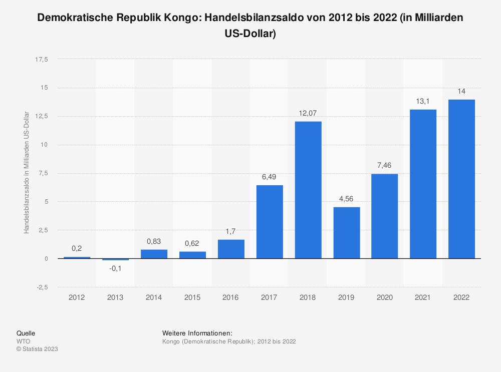 Statistik: Demokratische Republik Kongo: Handelsbilanzsaldo von 2008 bis 2018 (in Milliarden US-Dollar) | Statista