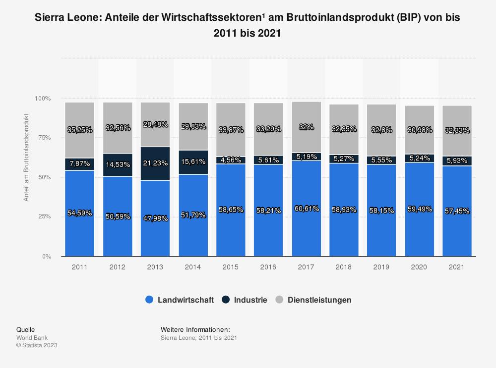 Statistik: Sierra Leone: Anteile der Wirtschaftssektoren* am Bruttoinlandsprodukt (BIP) von bis 2009 bis 2019 | Statista