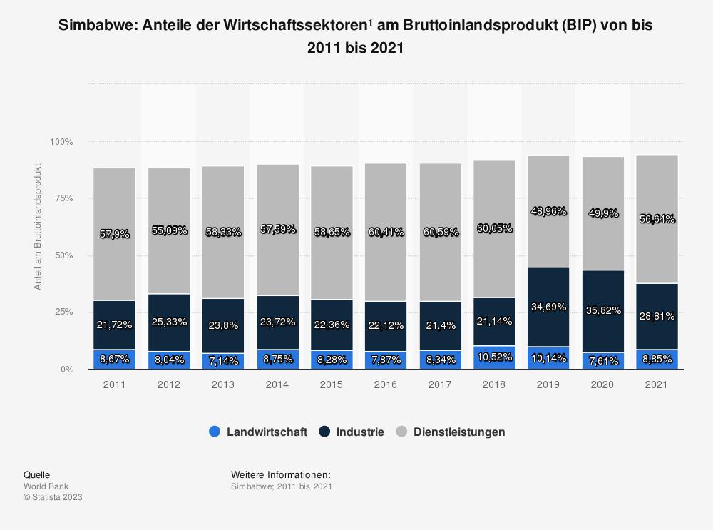 Statistik: Simbabwe: Anteile der Wirtschaftssektoren* am Bruttoinlandsprodukt (BIP) von bis 2008 bis 2018 | Statista
