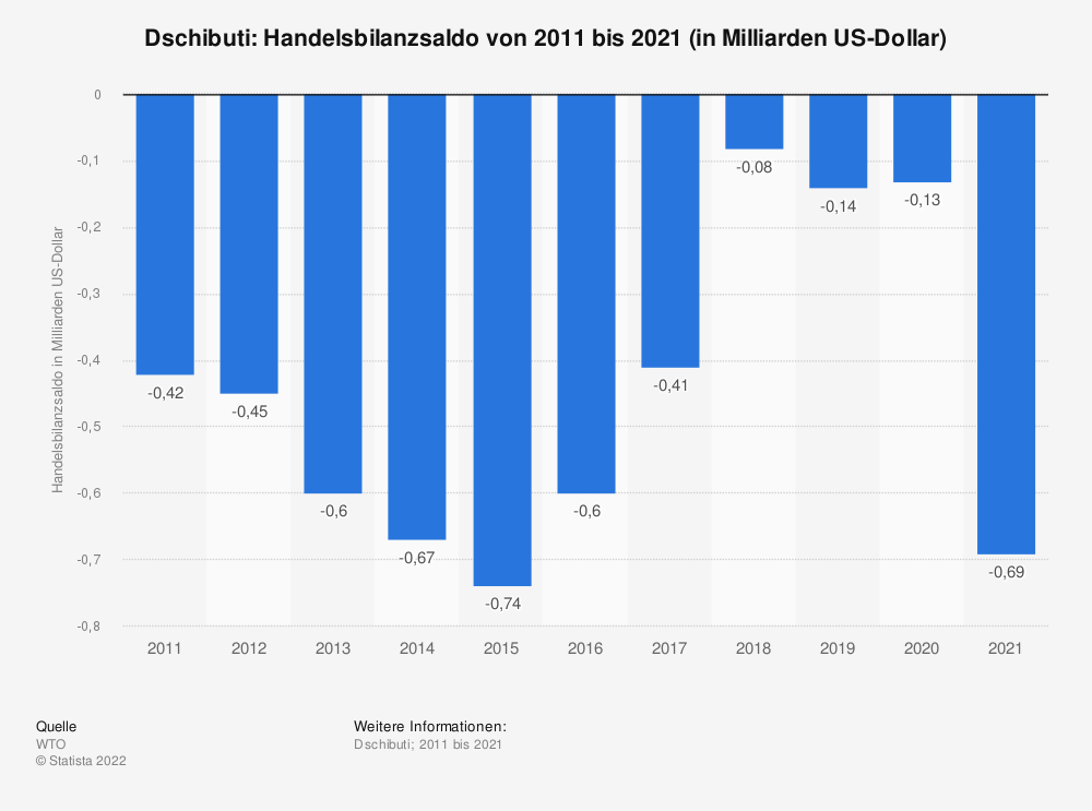 Statistik: Dschibuti: Handelsbilanzsaldo von 2008 bis 2018 (in Milliarden US-Dollar) | Statista