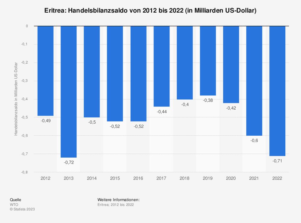 Statistik: Eritrea: Handelsbilanzsaldo von 2008 bis 2018 (in Milliarden US-Dollar) | Statista