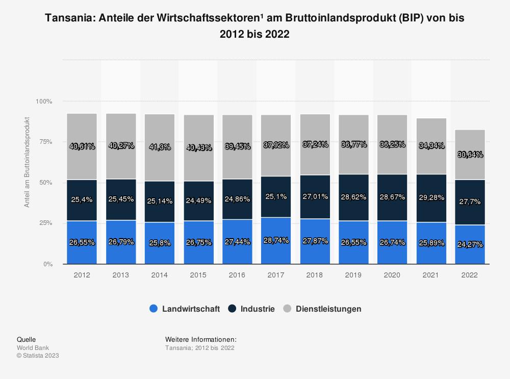 Statistik: Tansania: Anteile der Wirtschaftssektoren* am Bruttoinlandsprodukt (BIP) von bis 2007 bis 2017 | Statista