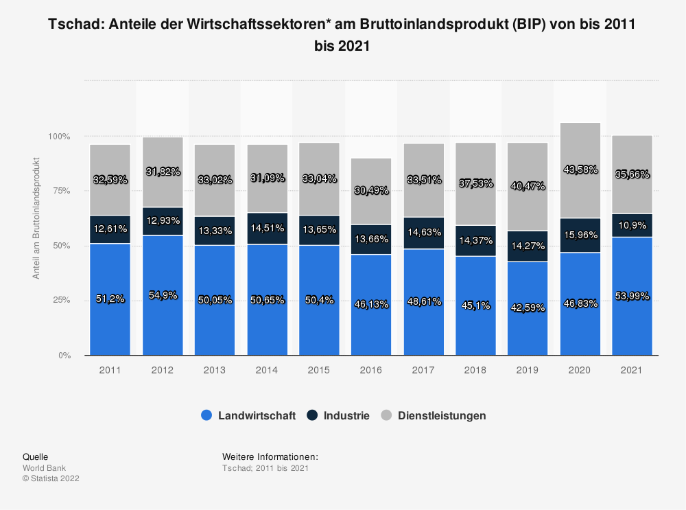 Statistik: Tschad: Anteile der Wirtschaftssektoren* am Bruttoinlandsprodukt (BIP) von bis 2008 bis 2018 | Statista