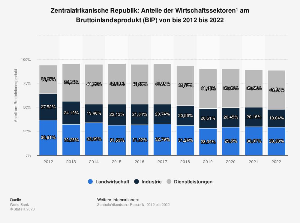 Statistik: Zentralafrikanische Republik: Anteile der Wirtschaftssektoren* am Bruttoinlandsprodukt (BIP) von bis 2007 bis 2017 | Statista