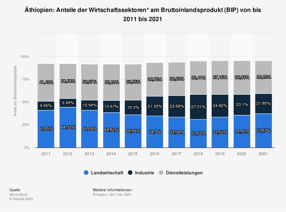 Statistik: Äthiopien: Anteile der Wirtschaftssektoren* am Bruttoinlandsprodukt (BIP) von bis 2009 bis 2019 | Statista