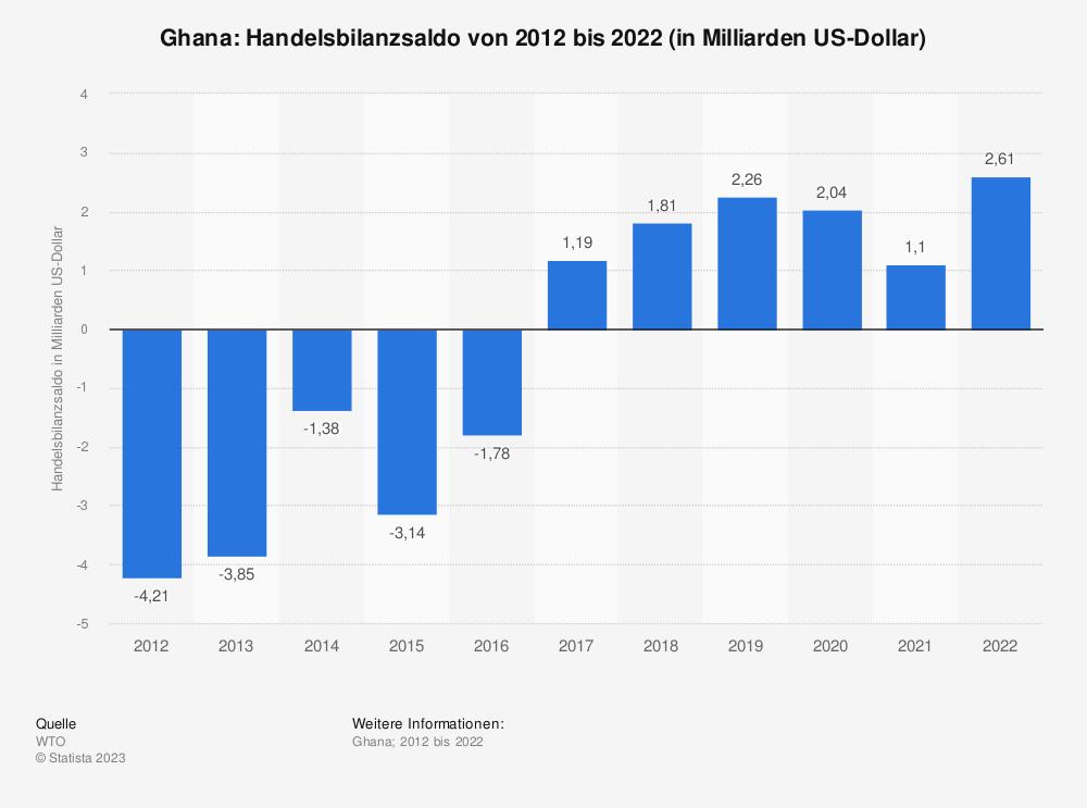 Statistik: Ghana: Handelsbilanzsaldo von 2009 bis 2019 (in Milliarden US-Dollar) | Statista