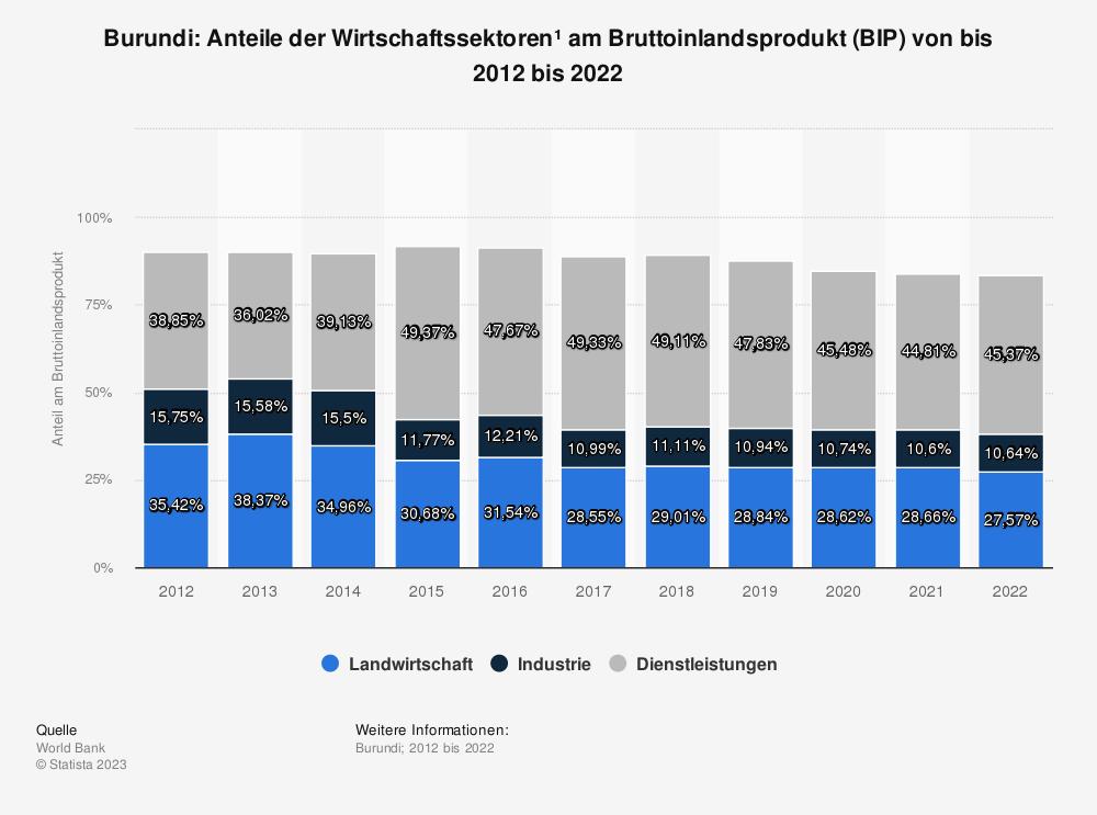 Statistik: Burundi: Anteile der Wirtschaftssektoren* am Bruttoinlandsprodukt (BIP) von bis 2009 bis 2019 | Statista