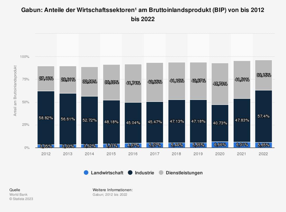 Statistik: Gabun: Anteile der Wirtschaftssektoren* am Bruttoinlandsprodukt (BIP) von bis 2007 bis 2017 | Statista