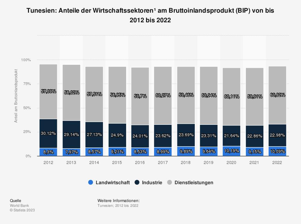 Statistik: Tunesien: Anteile der Wirtschaftssektoren* am Bruttoinlandsprodukt (BIP) von bis 2007 bis 2017 | Statista