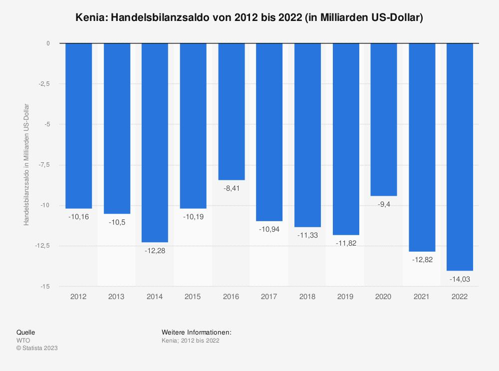 Statistik: Kenia: Handelsbilanzsaldo von 2007 bis 2017 (in Milliarden US-Dollar) | Statista