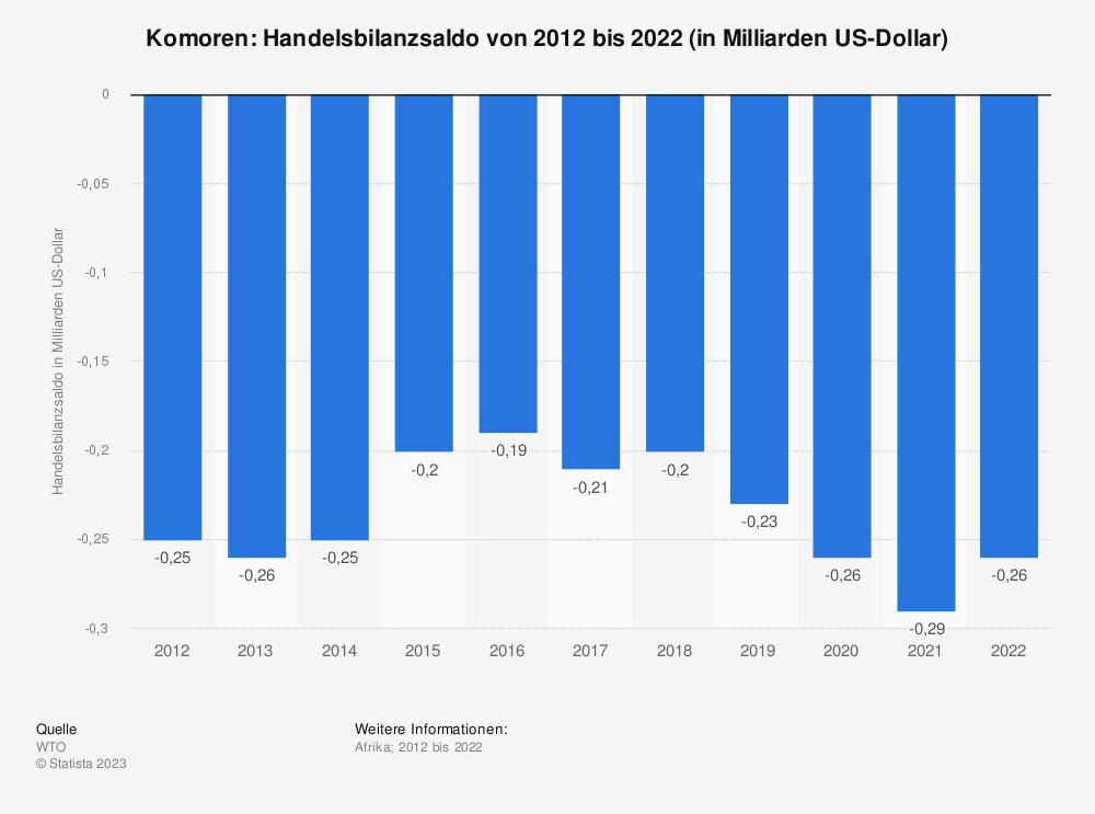 Statistik: Komoren: Handelsbilanzsaldo von 2008 bis 2018 (in Milliarden US-Dollar) | Statista