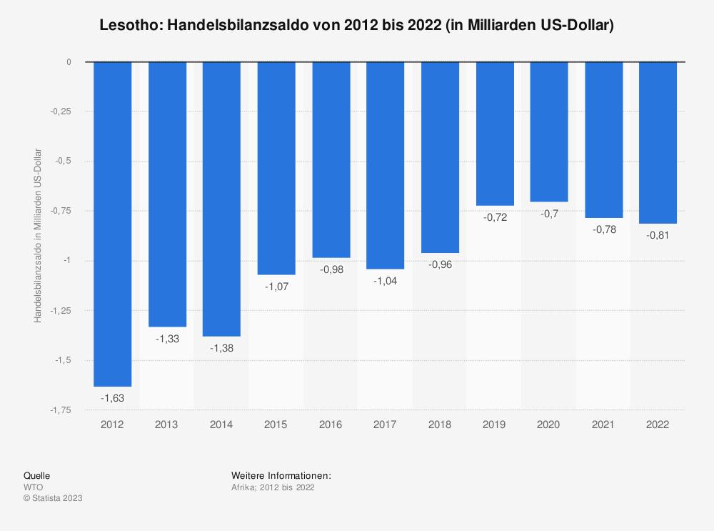 Statistik: Lesotho: Handelsbilanzsaldo von 2008 bis 2018 (in Milliarden US-Dollar) | Statista