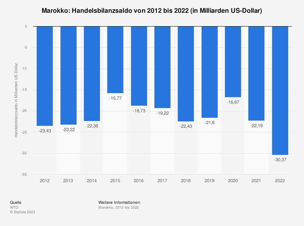 Statistik: Marokko: Handelsbilanzsaldo von 2007 bis 2017 (in Milliarden US-Dollar) | Statista