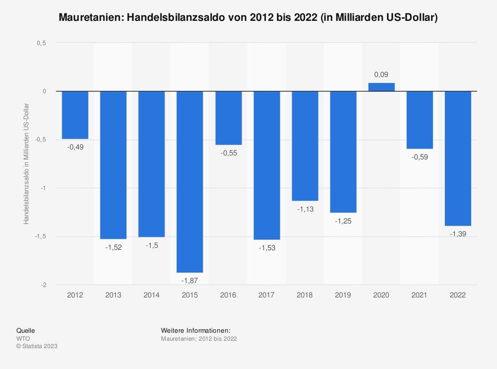 Statistik: Mauretanien: Handelsbilanzsaldo von 2009 bis 2019 (in Milliarden US-Dollar)   Statista