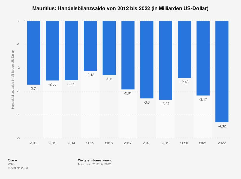 Statistik: Mauritius: Handelsbilanzsaldo von 2009 bis 2019 (in Milliarden US-Dollar) | Statista