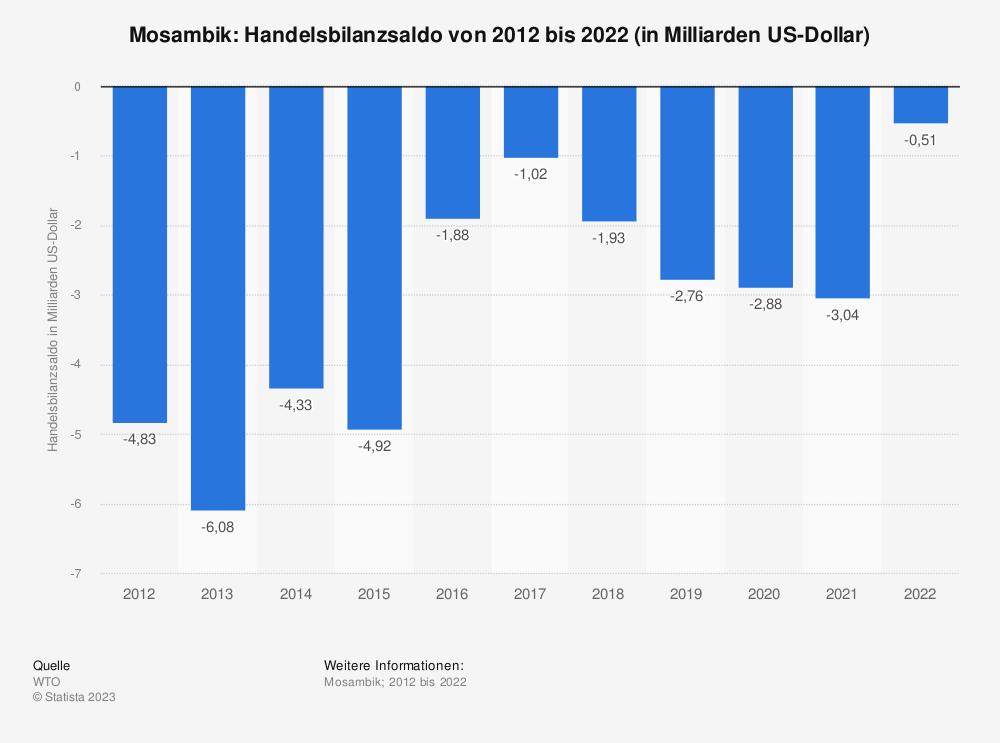 Statistik: Mosambik: Handelsbilanzsaldo von 2008 bis 2018 (in Milliarden US-Dollar) | Statista