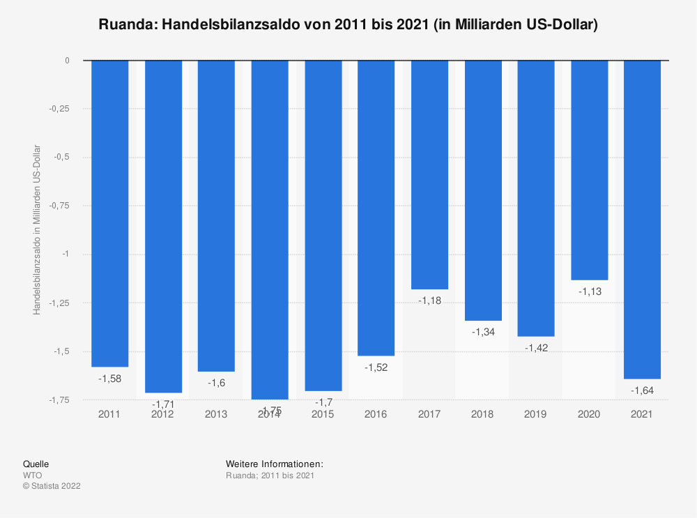 Statistik: Ruanda: Handelsbilanzsaldo von 2008 bis 2018 (in Milliarden US-Dollar) | Statista