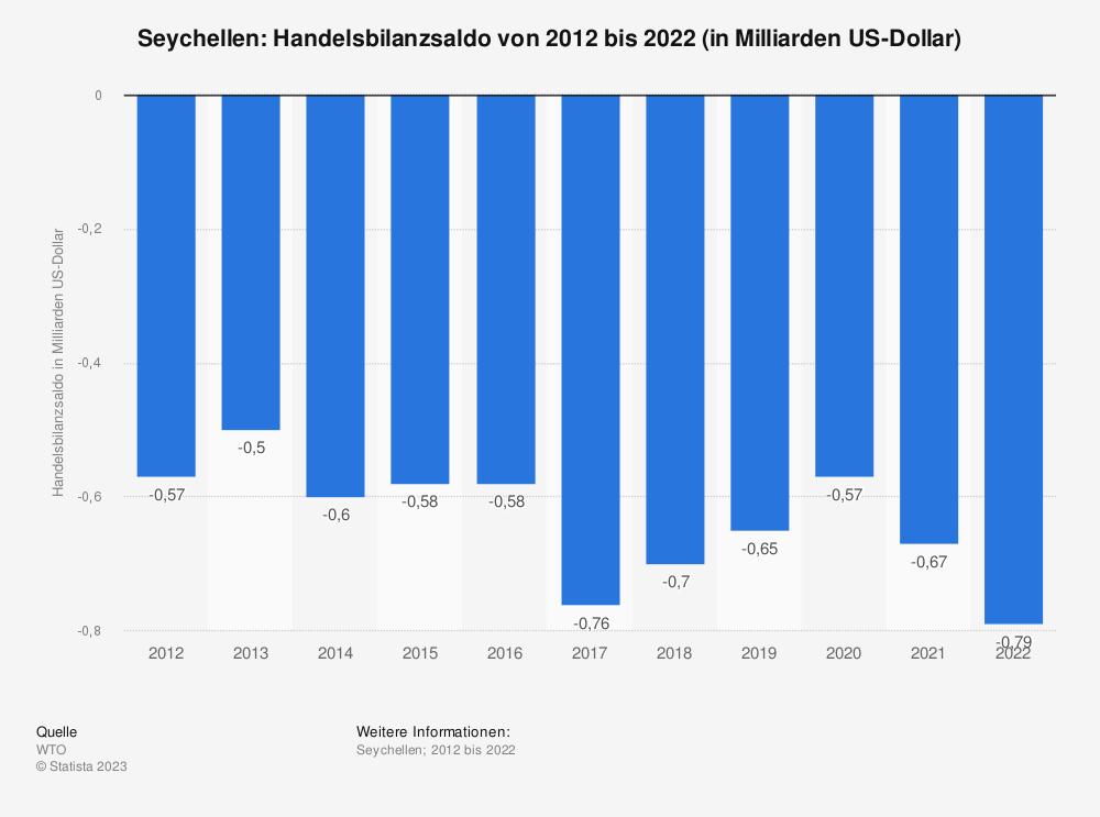 Statistik: Seychellen: Handelsbilanzsaldo von 2008 bis 2018 (in Milliarden US-Dollar)   Statista