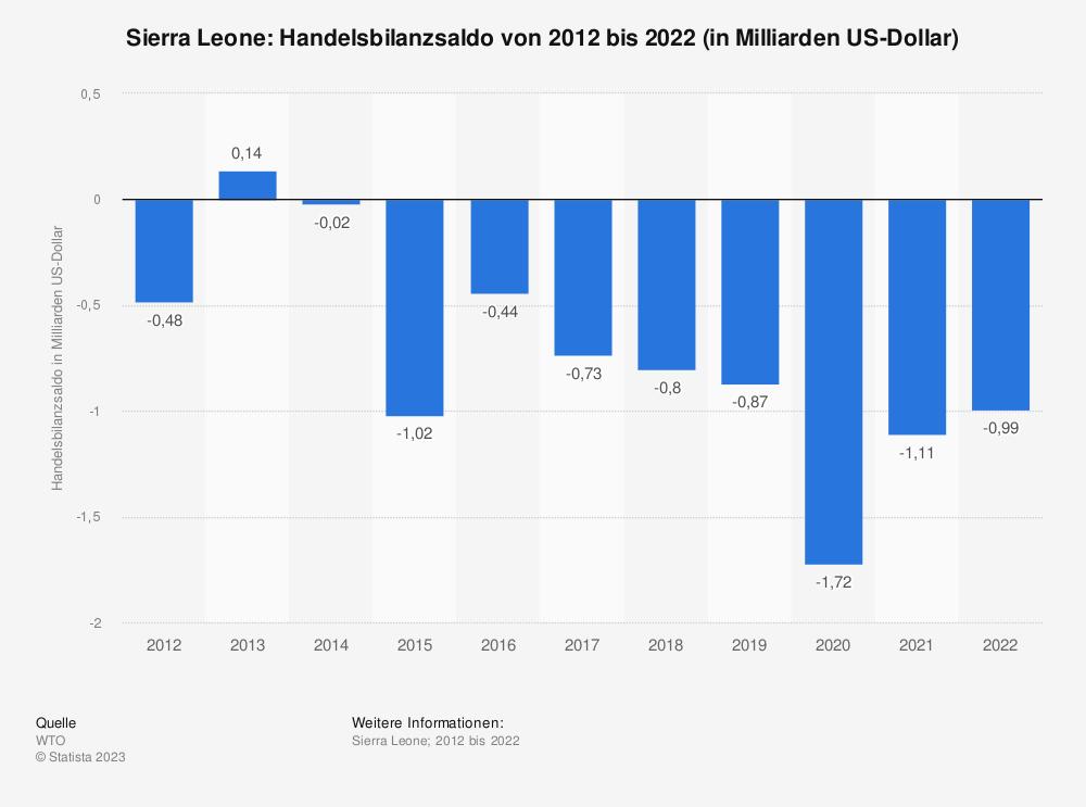 Statistik: Sierra Leone: Handelsbilanzsaldo von 2008 bis 2018 (in Milliarden US-Dollar) | Statista