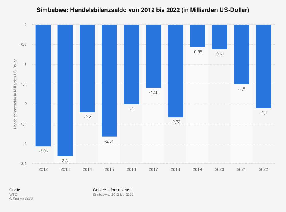 Statistik: Simbabwe: Handelsbilanzsaldo von 2009 bis 2019 (in Milliarden US-Dollar) | Statista