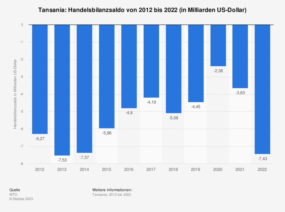 Statistik: Tansania: Handelsbilanzsaldo von 2009 bis 2019 (in Milliarden US-Dollar) | Statista