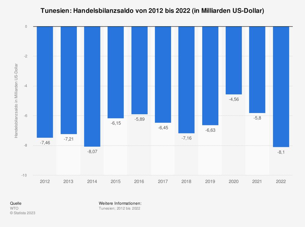 Statistik: Tunesien: Handelsbilanzsaldo von 2007 bis 2017 (in Milliarden US-Dollar) | Statista