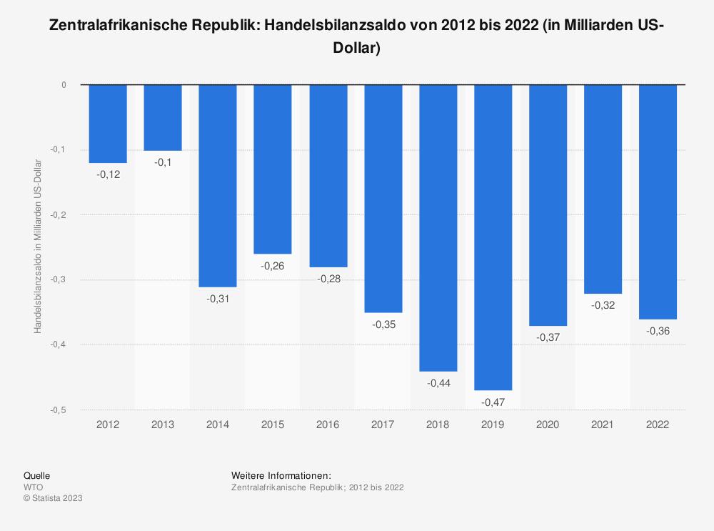 Statistik: Zentralafrikanische Republik: Handelsbilanzsaldo von 2008 bis 2018 (in Milliarden US-Dollar) | Statista