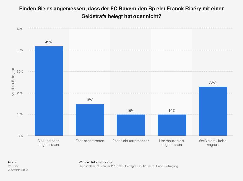 Statistik: Finden Sie es angemessen, dass der FC Bayern den Spieler Franck Ribéry mit einer Geldstrafe belegt hat oder nicht?  | Statista