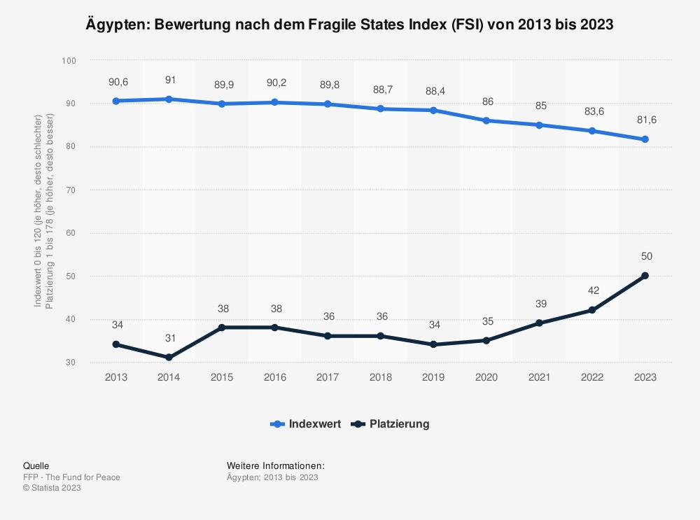Statistik: Ägypten: Bewertung nach dem Fragile States Index (FSI) von 2009 bis 2019 | Statista