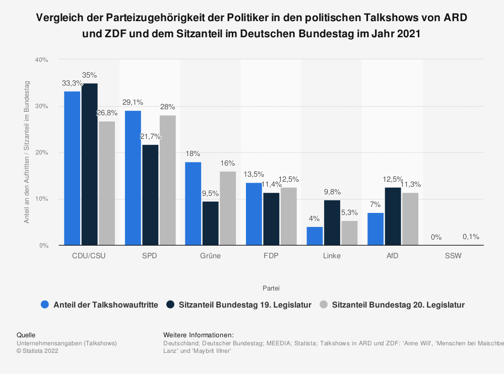 Statistik: Vergleich der Parteizugehörigkeit der Politiker in den politischen Talkshows von ARD und ZDF und dem Sitzanteil im Deutschen Bundestag im Jahr 2018 | Statista