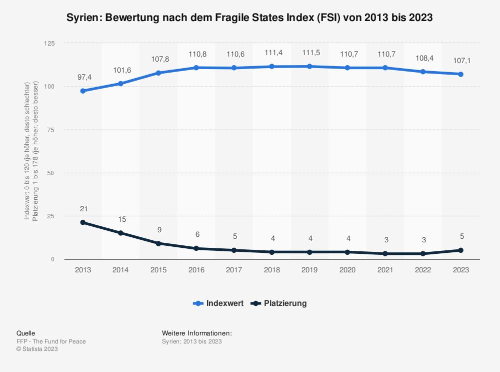 Statistik: Syrien: Bewertung nach dem Fragile States Index (FSI) von 2009 bis 2019 | Statista