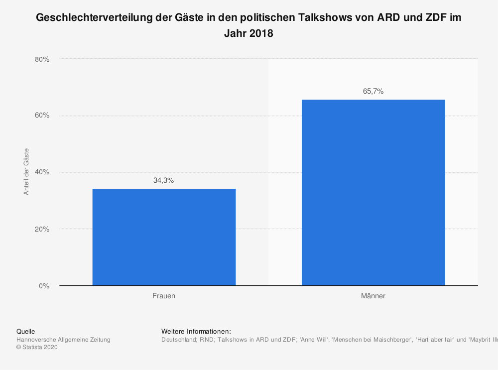 Statistik: Geschlechterverteilung der Gäste in den politischen Talkshows von ARD und ZDF im Jahr 2018 | Statista